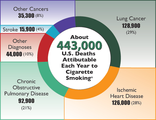 Annual Deaths Attributable to Cigarette Smoking Chart