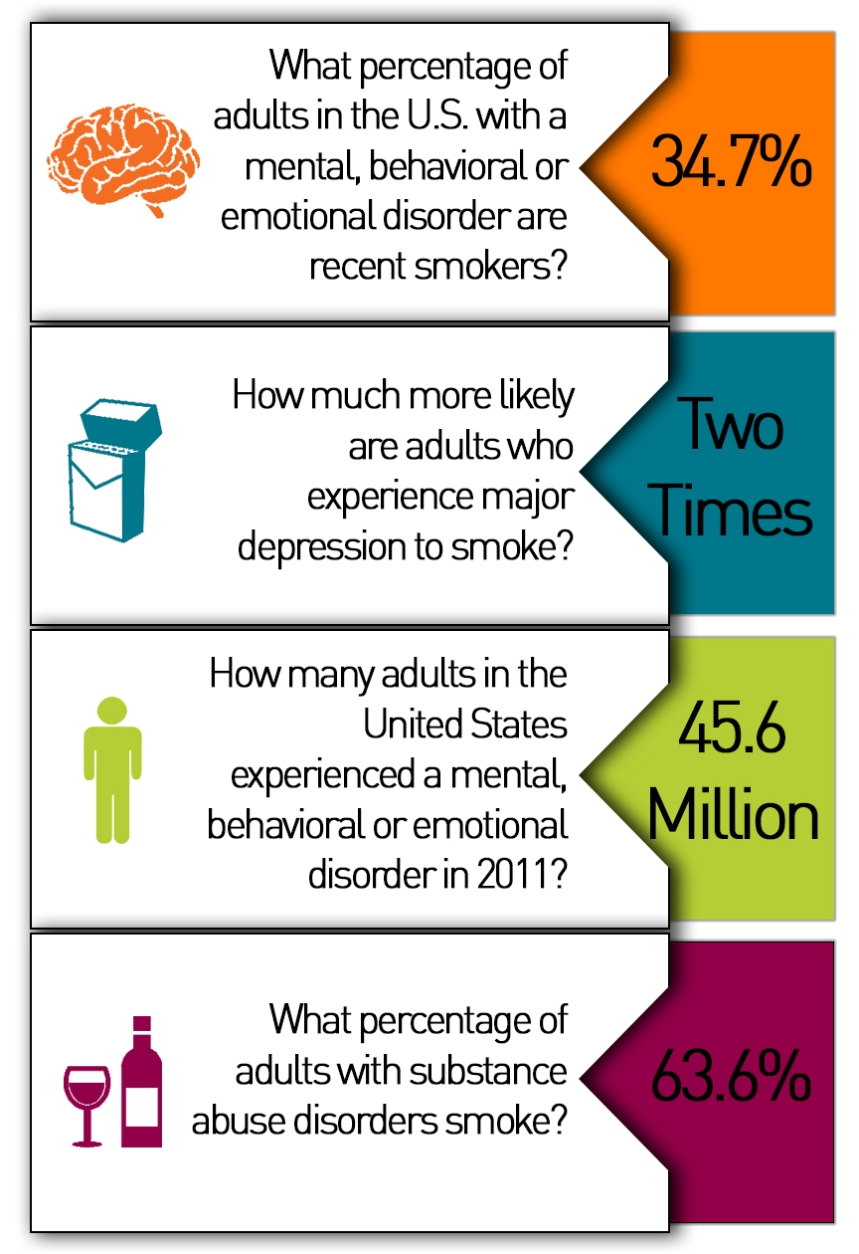 Tobacco and Mental Health Infographic (Right Hand)